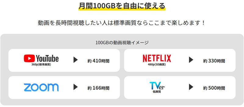【クイックWiFi】100GBの動画視聴イメージ